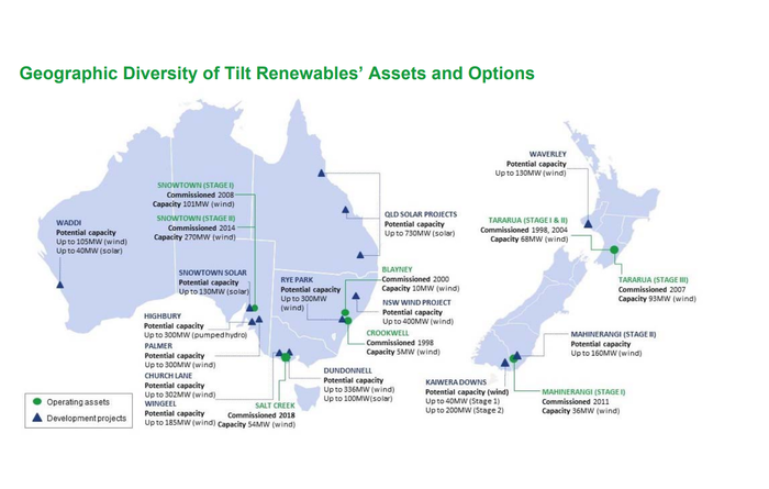 Full takeover for Tilt Renewables