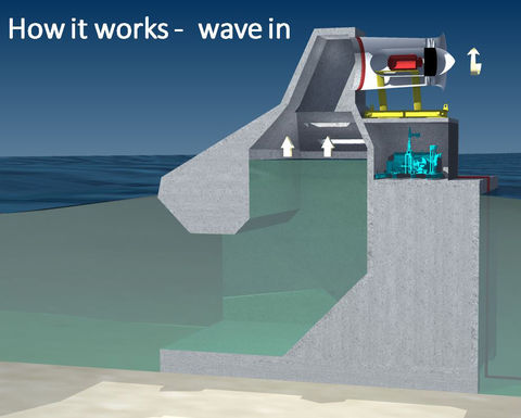 Wave technology startup appeals to investors