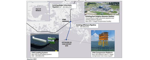 GEV selects offshore export site in Louisiana