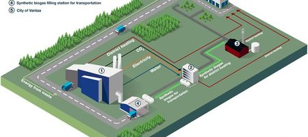 Wärtsilä to conduct feasibility study on power-to-gas plant