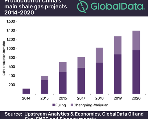 China's shale industry faces challenges, coal to remain key