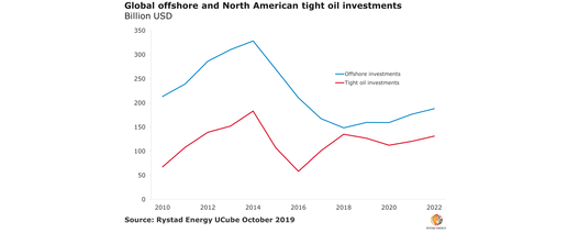 Offshore investment on the rise: Rystad analysis
