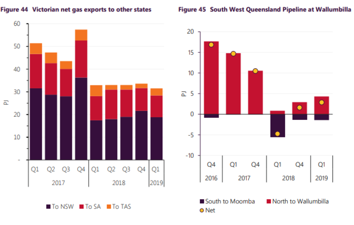 Gas-powered generation back in the NEM: AEMO