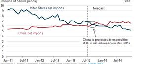 China to outpace US oil imports