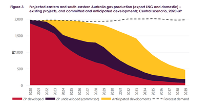 Australia staring at a stark lack of gas supply beyond 2025