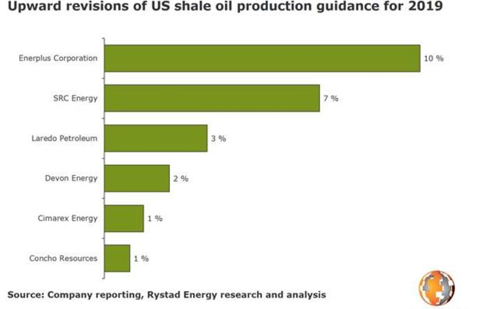 US shale oil to grow by 16% in 2019: reports