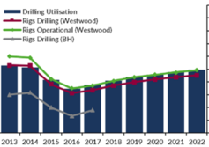 Rig market recovery set to continue: Westwood
